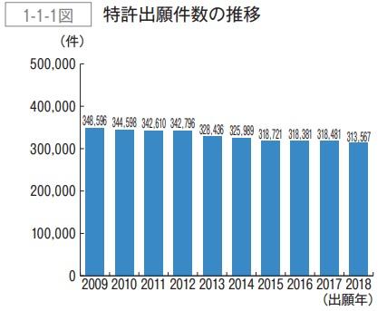 特許出願件数の推移2019