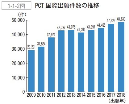 PCT出願件数の推移2019